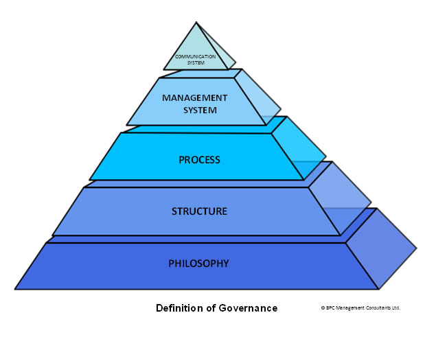 definition-governance-diagram